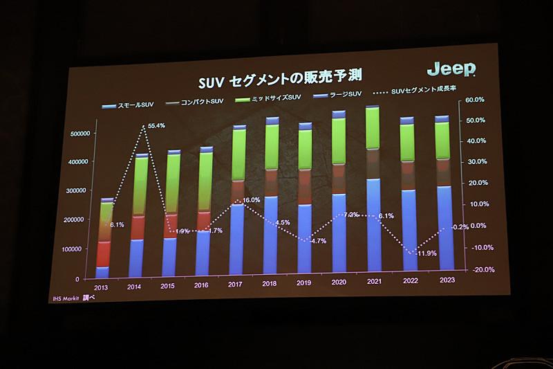 SUVセグメントの販売予測について。1990年代半ばに日本に第1次SUVブームが到来。また、2013年~2014年にかけて第2のSUVブームが到来し、今後もマーケットに定着していくことが予想されている