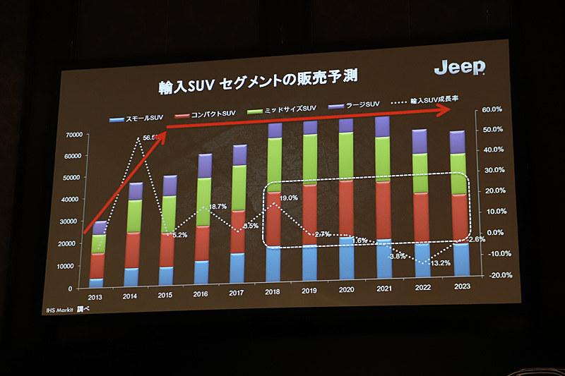 輸入車のSUVセグメントの販売予測について。コンパクトSUVセグメントの占める割合が大きい