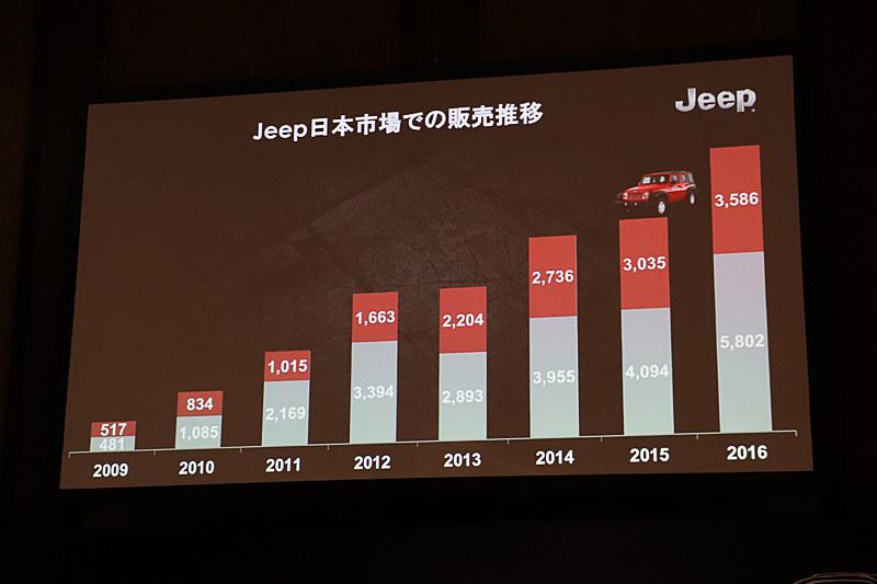 2007年に日本に導入されて今年で10年目となる「ラングラー」が販売台数を牽引