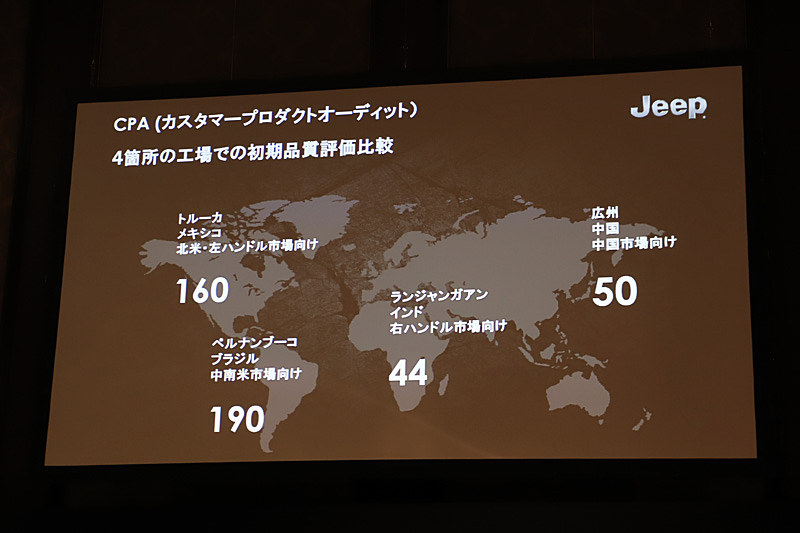 初期品質評価比較では、日本向けの仕様を生産しているインドの工場がもっともクオリティが高いということが証明された