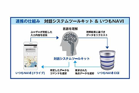 ゼンリンデータコム、「いつもNAVI[ドライブ]」にHRIのAIを搭載。自然発話でのルート検索などに対応 音声認識機能「対話システムツールキット」との連携イメージ