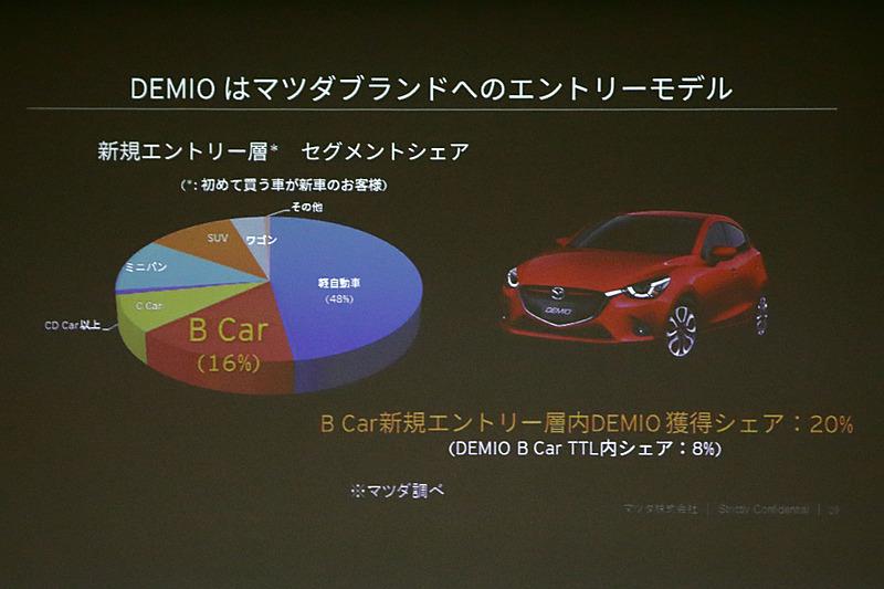 初めて買うクルマが新車となるユーザーのシェア率について