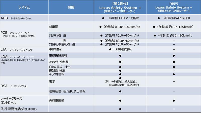 「Lexus Safety System+」の機能一覧