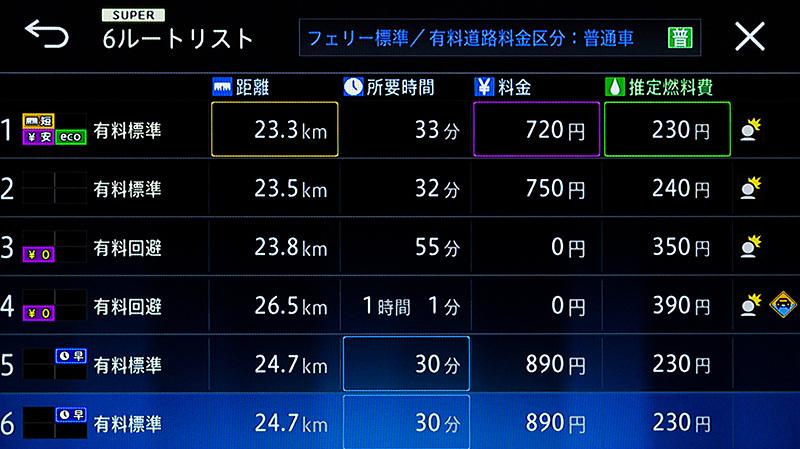 横浜から羽田空港の場合。地元民的には何も考えずに「5」「6」を選んでしまいがちだが、「1」なら170円も高速道路料金が安くなる