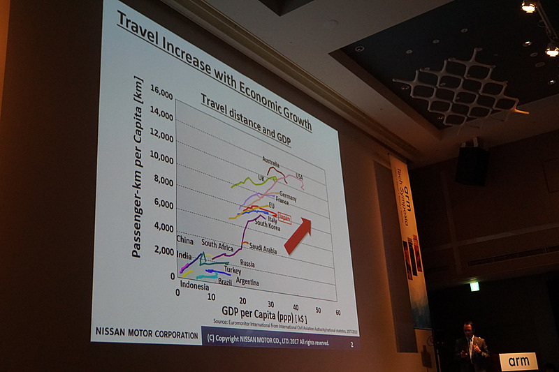 所得と移動の関係を示したグラフ。新興国の発展により移動が増える