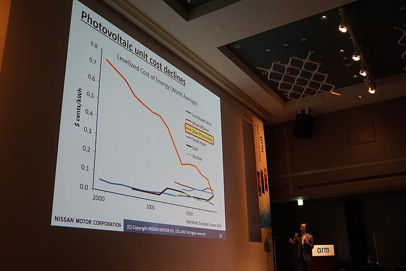 ソーラー発電にかかるコストが低下してきていることを示すグラフ