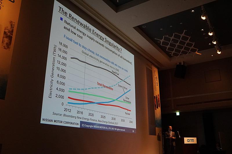 ソーラーや風力発電の普及により2040年に向けて低コストで電気エネルギーが手に入ることを予測したグラフ
