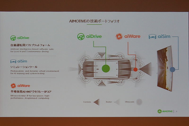 AImotiveの概要や製品群についての紹介