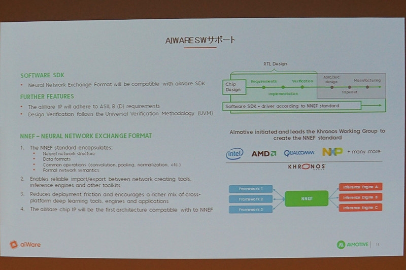 AIwareのソフトウェア環境。NNEF(Neural Network Exchange Format)に対応