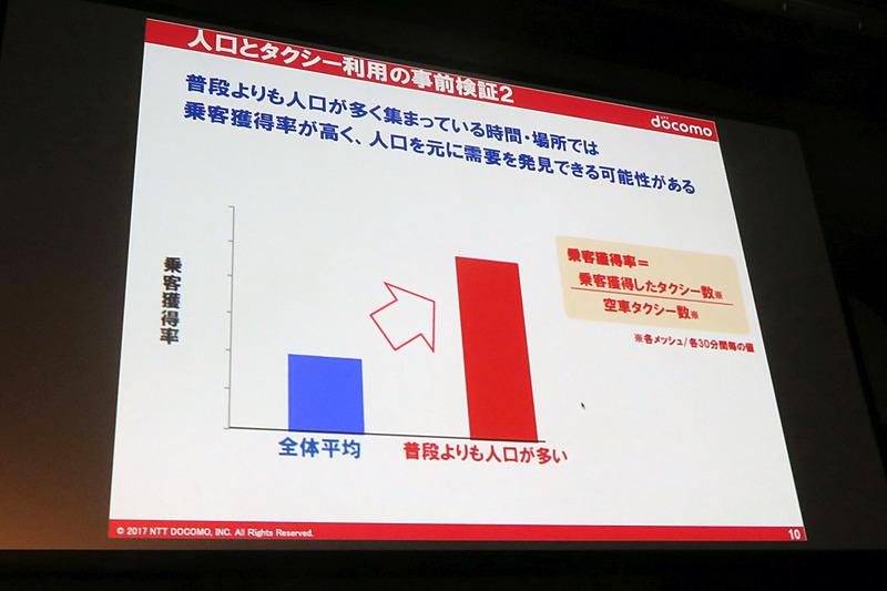 普段よりも人口が多いと乗客獲得率が高い傾向がある