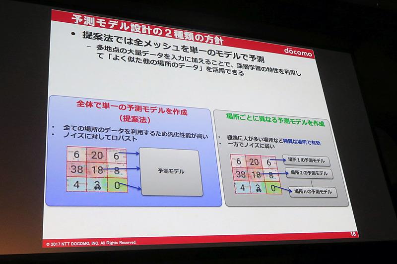 2種類の予測モデル