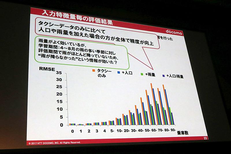 利用したデータごとの予測精度の比較
