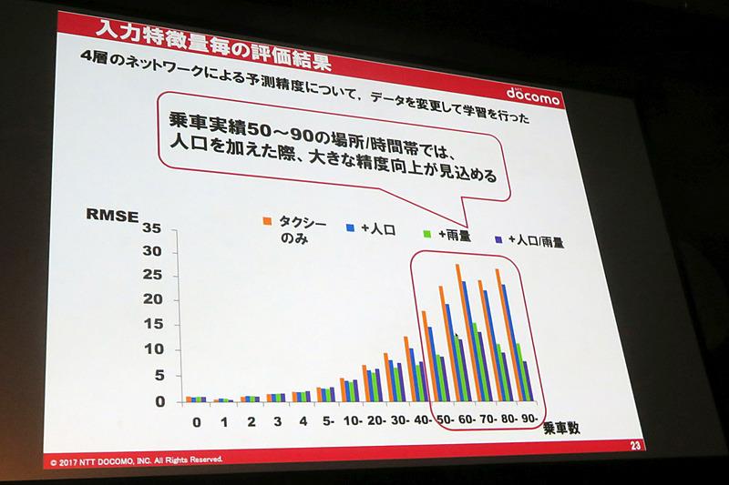 乗車数が多い地域では、リアルタイム人口データを加えることで予測精度が向上した