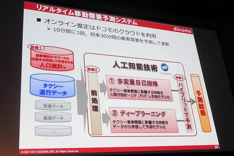オンラインでの需要推定にはドコモのクラウドが使われた
