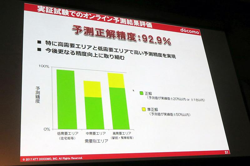 予測の正解精度は92.9%に達した