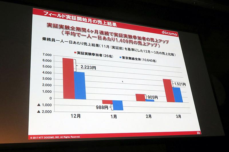 実証実験に参加したタクシードライバーと全体平均の売上の差