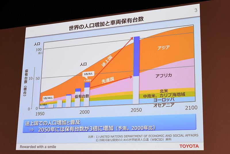 2050年には世界の車両保有台数が20億台以上まで増加するとの見解