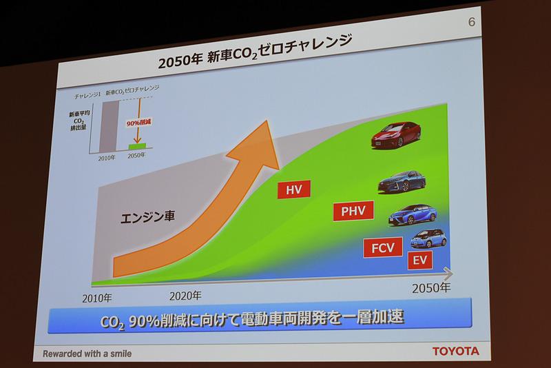 2050年の新車平均CO2排出量を90%削減する「2050年新車CO2ゼロチャレンジ」
