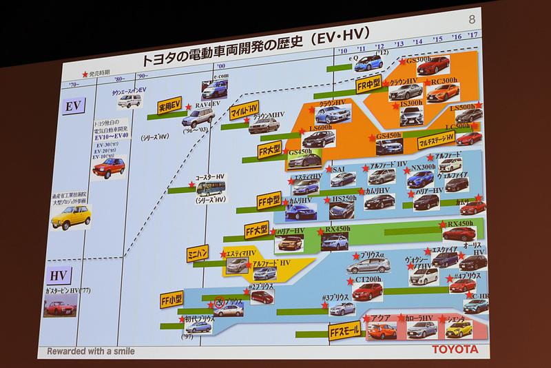 トヨタにおける電動車両の歴史