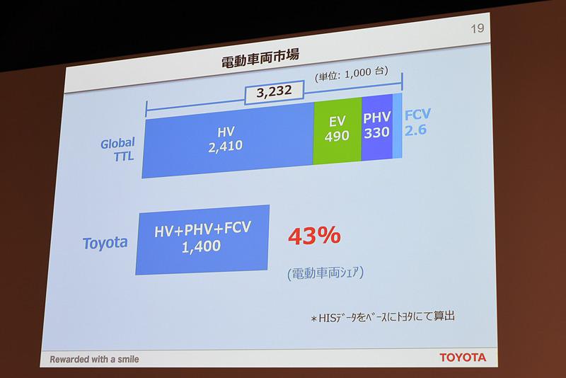トヨタでは電動車両140万台を販売し、シェア43%を誇る