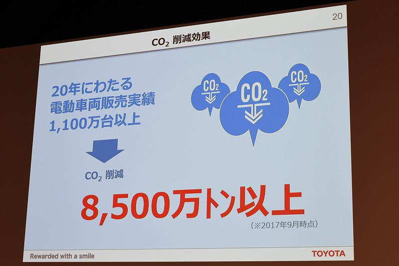 これまでに1100万台以上の電動車両を販売して8500万t以上というCO2削減効果となっている