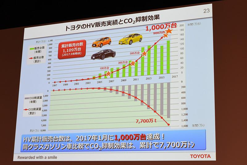 トヨタでは30年ほどで1000万台のHVを販売。同クラスのガソリン車と比較して7700万tのCO2削減量となる