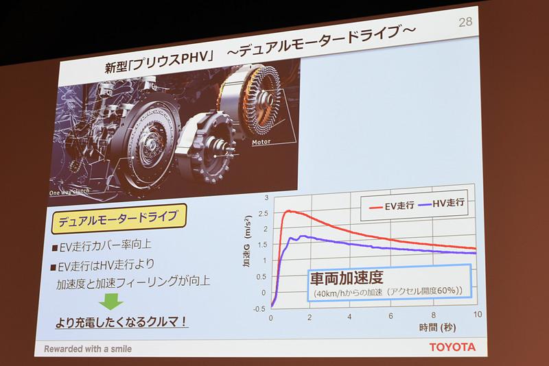 回生発電などを担当していたジェネレーターをモーターとしても機能させる「デュアルモータードライブ」を新採用