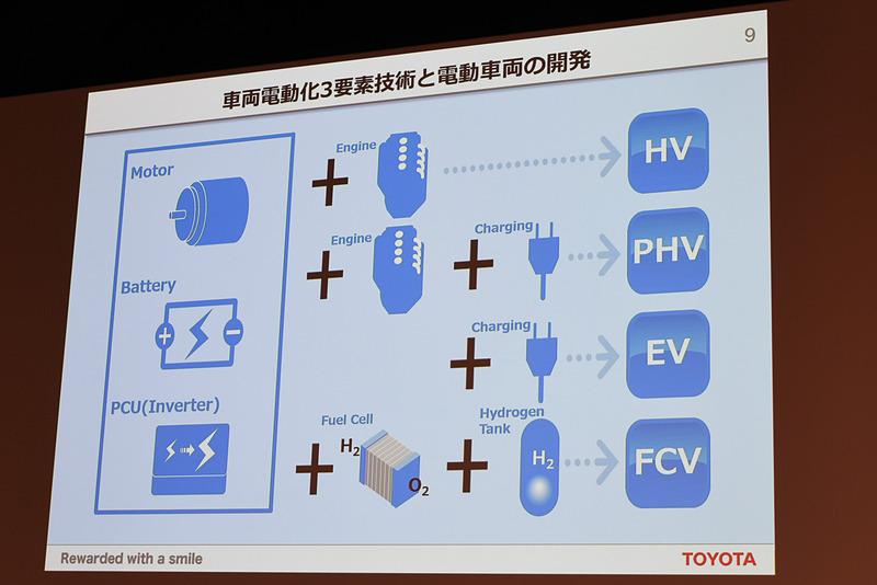 車両電動化の要素技術となるのは「モーター」「バッテリー」「PCU/インバーター」の3点。これにエンジンや外部充電機構などを組み合わせることでHVやPHVになる
