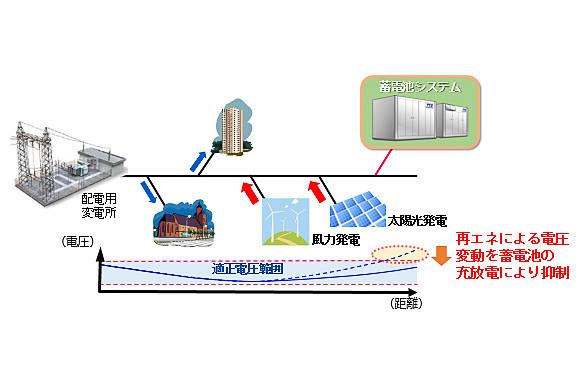 蓄電池システムによる電力系統における課題解決例のイメージ。左から、需給調整への活用、周波数変動への対応、配電系統における電圧変動への対応