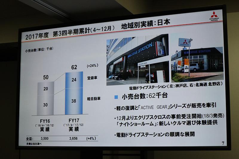 軽自動車の「eKワゴン」「eKスペース」、第4弾まで投入した「ACTIVE GEAR」シリーズなどが販売を牽引
