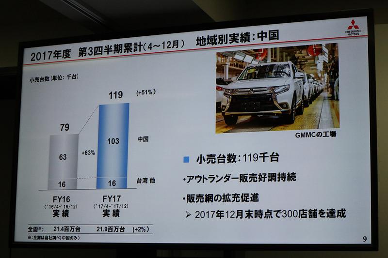 重点市場と位置付ける中国では現地生産化したアウトランダーが好調で、販売店の拡大など積極的な施策を進めている