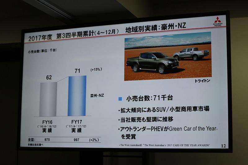 三菱自動車が高いシェアを獲得している豪州でもSUVや小型商用車を中心に販売台数を増加