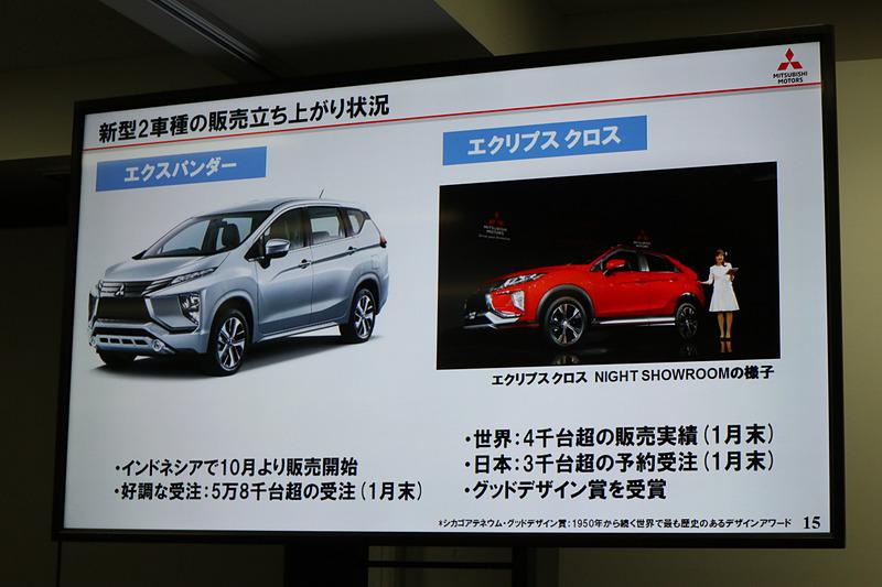 インドネシアで2017年10月に発売したエクスパンダーは1月末までに5万8000台以上を受注。2018年にはフィリピンやタイにも輸出する計画となっている。2017年10月に欧州、1月に北米や豪州で発売したグローバルモデルのエクリプス クロスはこれまでに4000台以上を販売し、3月の発売を前に、日本でも1月末までに3000台以上を受注している