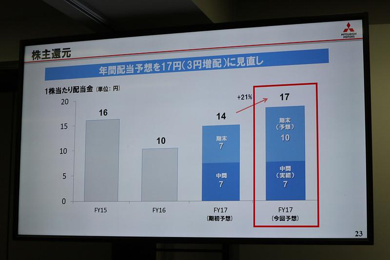 通期見通しの上方修正を受け、株主に対する配当金も3円増配になる予想