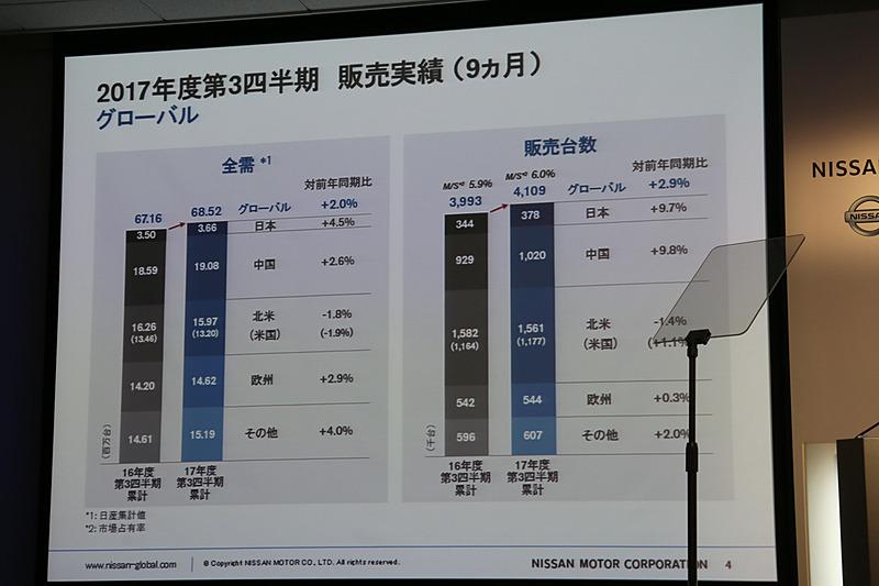 グローバル販売台数の全体需要と日産の販売台数