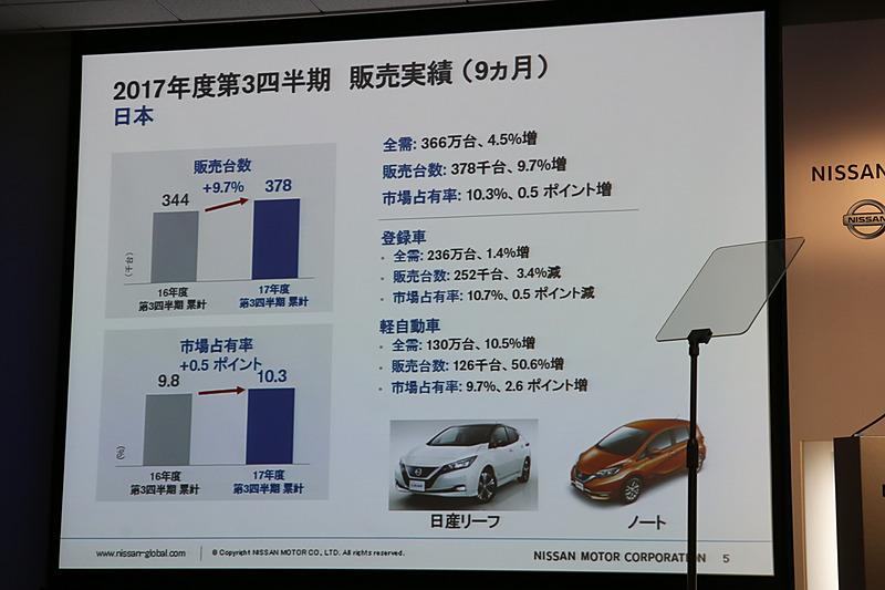 日本では前年同期に販売がストップしていた時期のある軽自動車が販売台数を牽引