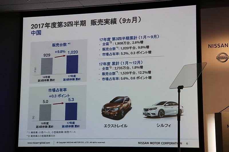中国市場では「エクストレイル」「シルフィ」が好調で販売台数を伸ばした