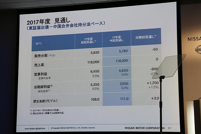 営業利益は800億円下方修正、当期純利益は1700億円の上方修正を行なった