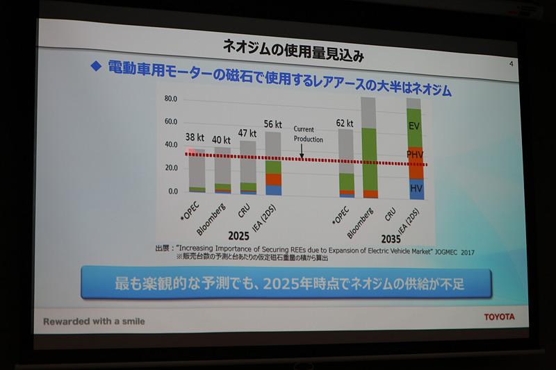 現状のままでいけば、最も楽観的な予測でも2025年にネオジムの新規供給の不足が始まるという