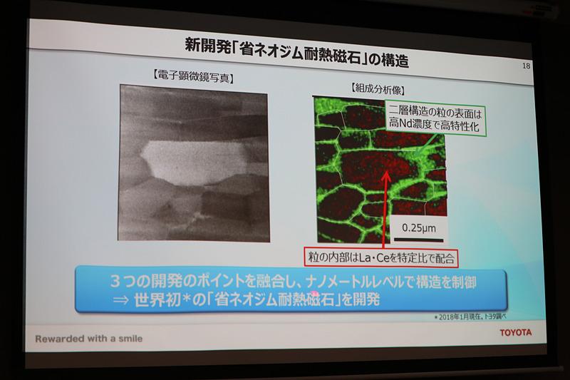 省ネオジム耐熱磁石の構造。右の組成分析像で赤くなっている部分はセリウムとランタンが特定比率で配合されており、粒の仕切りとなる緑の部分に濃度の高いネオジムが配置されるよう制御。これによって「ネオジムを減らしても耐熱性の高い世界初の磁石」を実現している