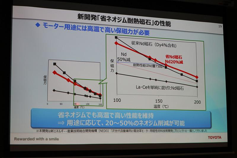 省ネオジム耐熱磁石の性能表。ネオジムを20%削減した省ネオジム耐熱磁石は100℃前後までの保磁力は既存のネオジム磁石(ディスプロシウムを4%ほど含有)から少し落ちるが、150℃を前に逆転して高温でも保磁力を発揮。赤い破線のネオジムを50%削減した省ネオジム耐熱磁石は100℃前後の保磁力が低いが、温度が高まっても性能低下が低い。このあたりも今後の研究要素とのこと