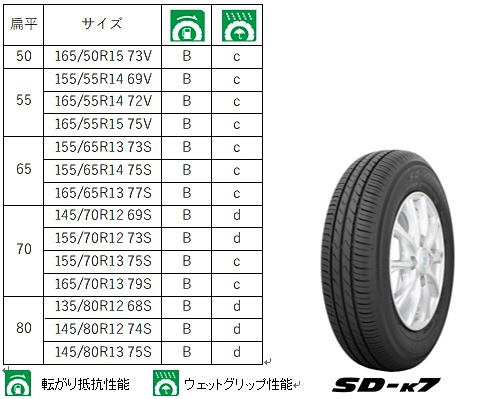 SD-k7のサイズ表
