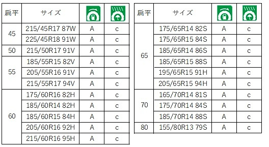 SD-7のサイズ表