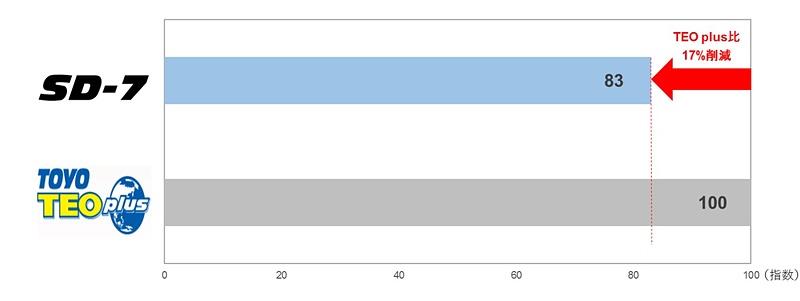 従来品の「TOYO TEO plus」と比較して、転がり抵抗(左)を17%低減、耐摩耗性能(右)を12%向上させた