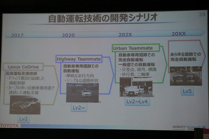 自動運転の技術開発シナリオとして、すでにレベル2を実現する技術となる「Lexus CoDrive」をレクサス「LS」に搭載。「Highway Teammate」「Urban Teammate」に進化させていく計画だ