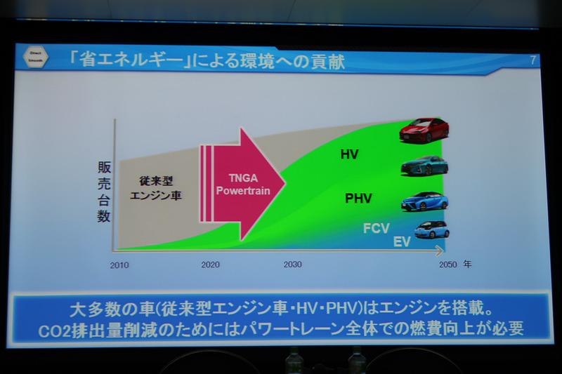 2030年でも90%の車両に内燃機関が搭載され、エンジンやトランスミッションの進化は重要だと山形氏