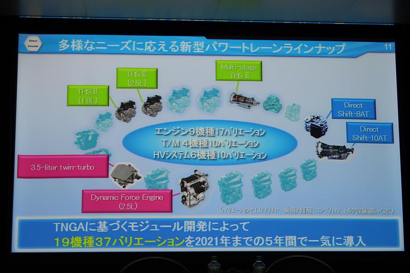 2021年までに19機種37バリエーションの新型パワートレーンを導入していく