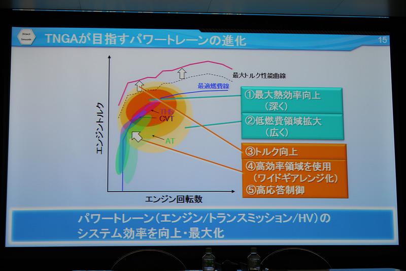 パワートレーンの進化で目指す効率の向上と最大化