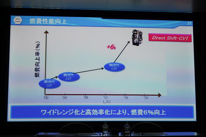 これまでの3世代にわたるCVTから飛躍的に燃費性能を向上させる