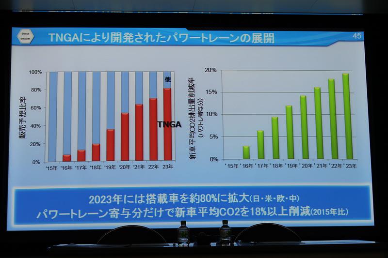 2023年にはTNGAで開発されたパワートレーンがトヨタ車の80%以上に搭載される計画